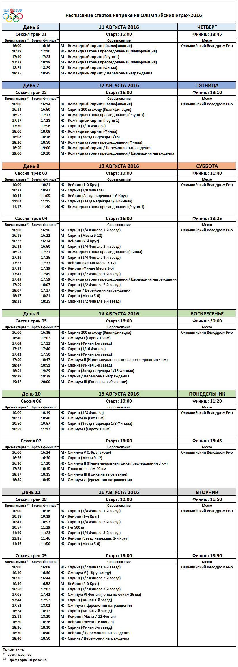 Расписание стартов по велоспорту на треке на Олимпийских играх-2016 в Рио