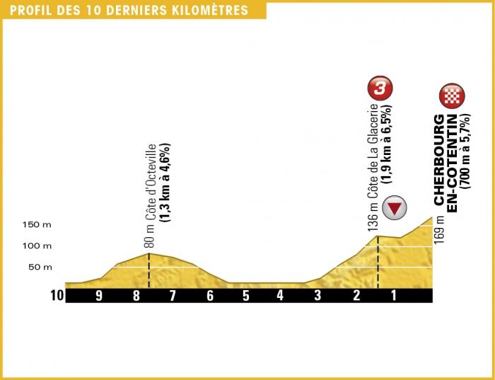 Тур де Франс-2016, превью этапов: 2 этап, Сен-Ло - Шербур-Октевиль, 183 км