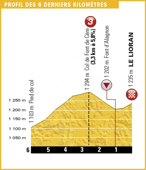 Тур де Франс-2016, превью этапов: 5 этап, Лимож - Ле Лиоран, 216 км