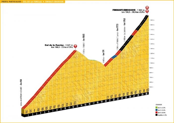 Тур де Франс-2016. Альтиметрия маршрута