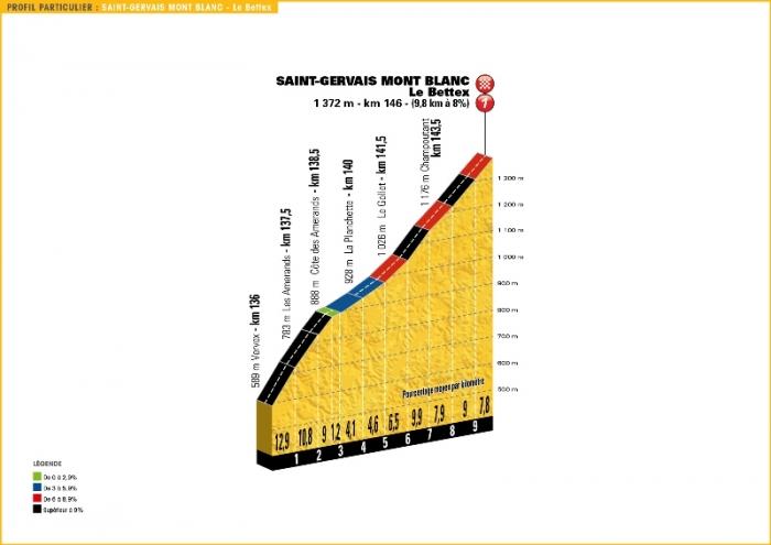 Тур де Франс-2016, превью этапов: 19 этап, Альбервиль - Сен-Жерве Монблан, 146 км