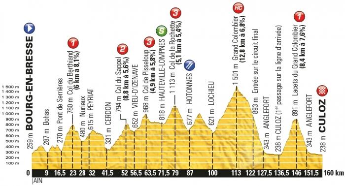 Тур де Франс-2016, превью этапов: 15 этап, Бурк-ан-Брес - Кюло, 160 км