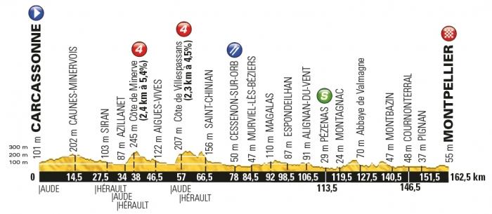 Тур де Франс-2016, превью этапов: 11 этап, Каркассон - Монпелье, 162.5 км