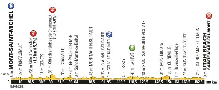 Тур де Франс-2016, превью этапов: 1 этап, Мон-Сен-Мишель - Юта-Бич (Сент-Мари-дю-Мон), 188 км