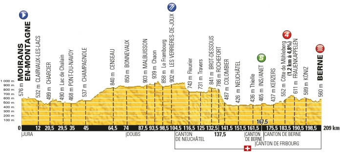 Тур де Франс-2016, превью этапов: 16 этап, Муаран-ан-Монтань - Берн, 209 км