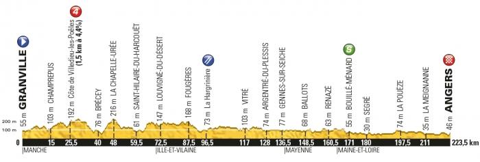 Тур де Франс-2016, превью этапов: 3 этап, Гранвиль - Анже, 223.5 км