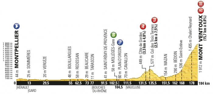 Тур де Франс-2016, превью этапов: 12 этап, Монпелье - Мон Ванту, 184 км