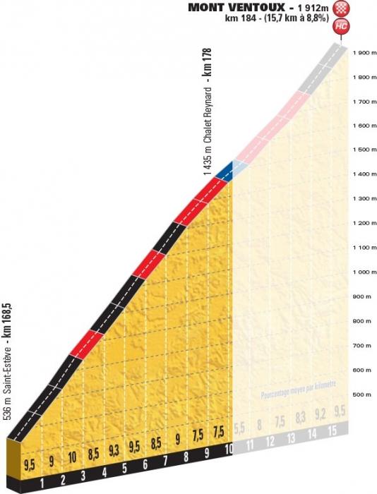 12-й этап Тур де Франс-2016 до Мон-Ванту сокращён на 6 км