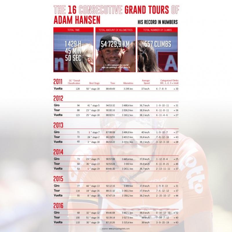 Адам Хансен нацелен продолжить серию Гран-туров в 2017 году