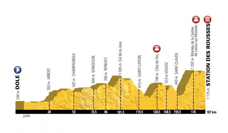Тур де Франс-2017. Презентация маршрута