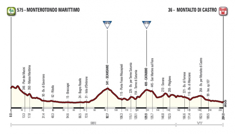 Презентация маршрута Тиррено-Адриатико-2017