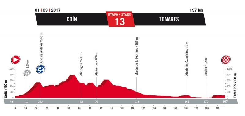 13 этап. 1 сентября. Пятница. Coín – Tomares, 197 км