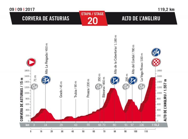 20 этап. 9 сентября. Суббота. Corvera de Asturias - Alto de L'Angliru, 119,2 км