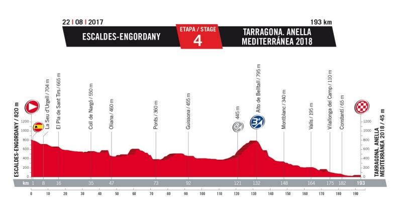 4 этап. 22 августа. Вторник. Escaldes-Engordany (Andorra) - Tarragona (Spain), 193 км