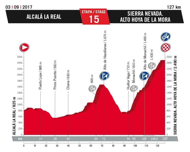 15 этап. 3 сентября. Воскресенье. Alcala la Real - Sierra Nevada, 127 км
