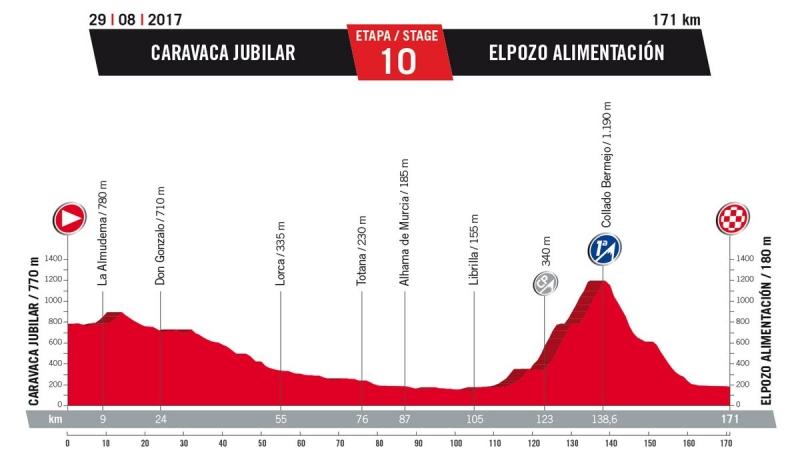 10 этап. 29 августа. Вторник. Caravaca Jubilar – Elpozo Alimentacion, 171 км