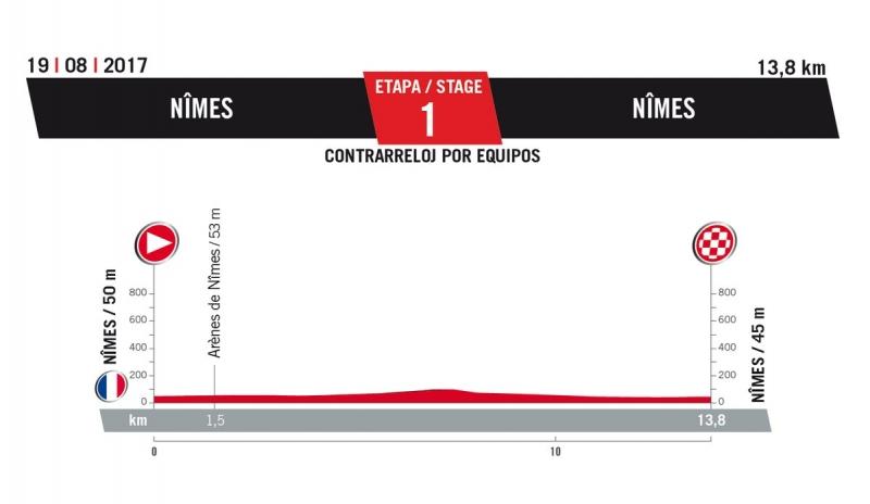 1 этап. 19 августа. Суббота. Nimes-Nimes (Франция), TTT, 13.8 км