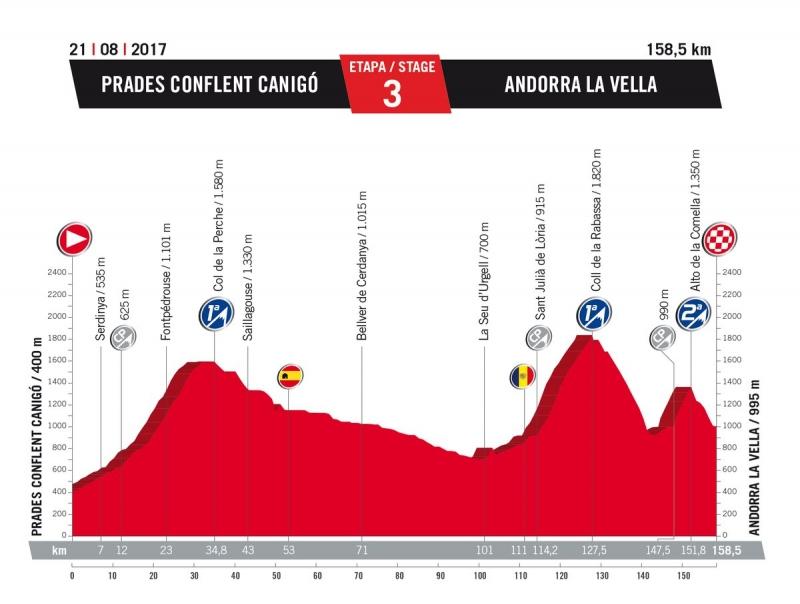 3 этап. 21 августа. Понедельник. Prades (Франция) - Andorra la Vella (Андорра), 158,5 км
