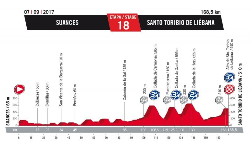 18 этап. 7 сентября. Четверг. Suances - Santo Toribio, 168,5 км