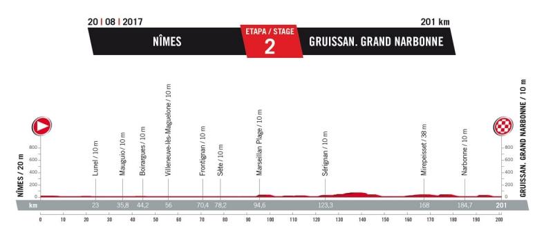 2 этап. 20 августа. Воскресенье. Nimes – Gruissan. Grand Narbonne (Франция), 201 км