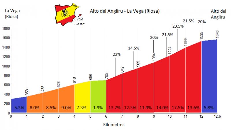 Вуэльта Испании-2017. Презентация маршрута