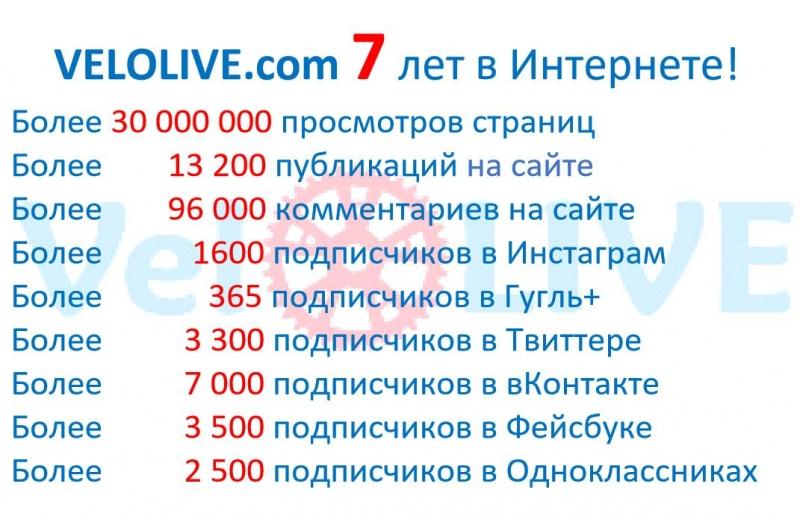 """7 лет порталу """"Новости велоспорта на VeloLIVE"""""""