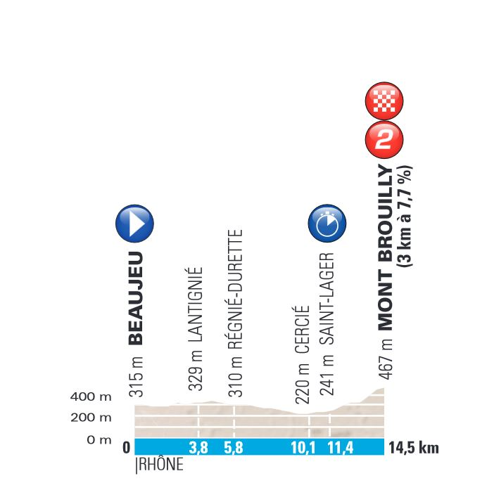профиль 4 этапа Париж-Ницца-2017