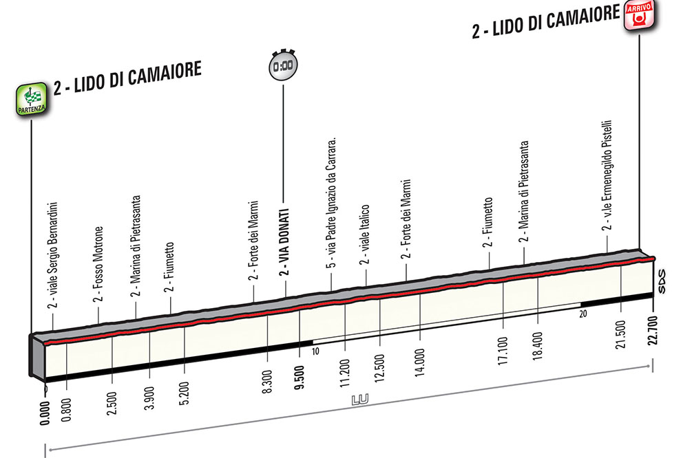 профиль 1 этапа Тиррено-Адриатико-2017
