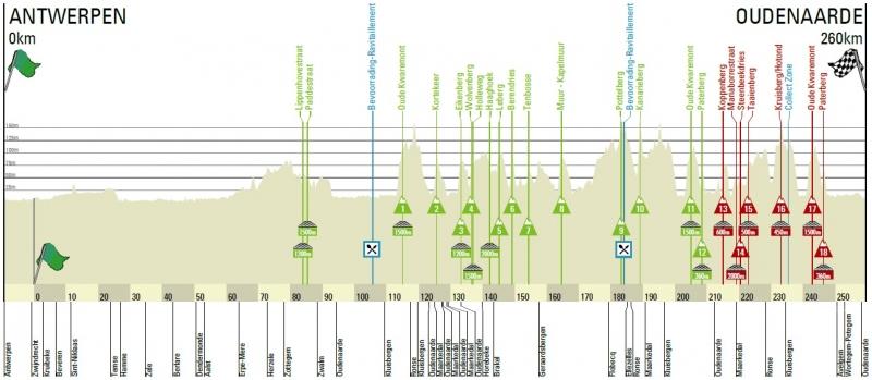 Тур Фландрии-2017. Превью
