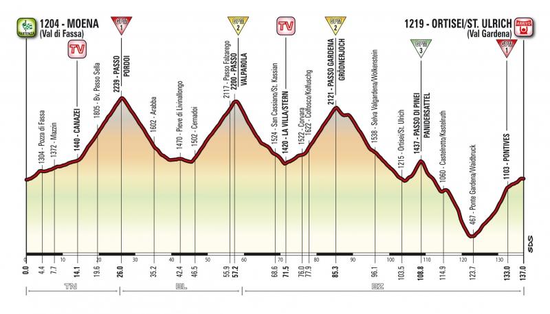 Джиро д'Италия-2017, превью этапов: 18 этап, Моэна (Валь-ди-Фасса) - Ортизеи/Сант-Ульрих, 137 км