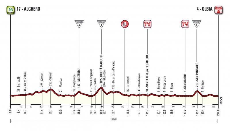 Джиро д'Италия-2017, превью этапов: 1 этап, Альгеро - Ольбия, 206 км