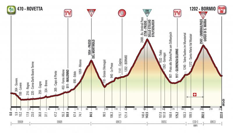 Джиро д'Италия-2017, превью этапов: 16 этап, Роветта - Бормио, 222 км
