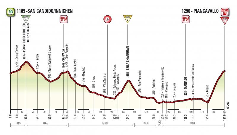 Джиро д'Италия-2017, превью этапов: 19 этап, Сан-Кандидо/Иннихен - Пьянкавалло, 191 км