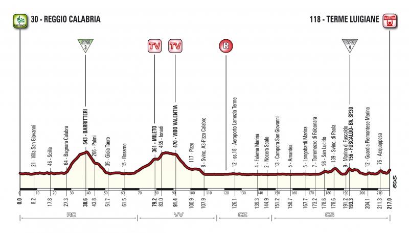 Джиро д'Италия-2017, превью этапов: 6 этап, Реджо-ди-Калабрия - Терме Луиджане, 217 км