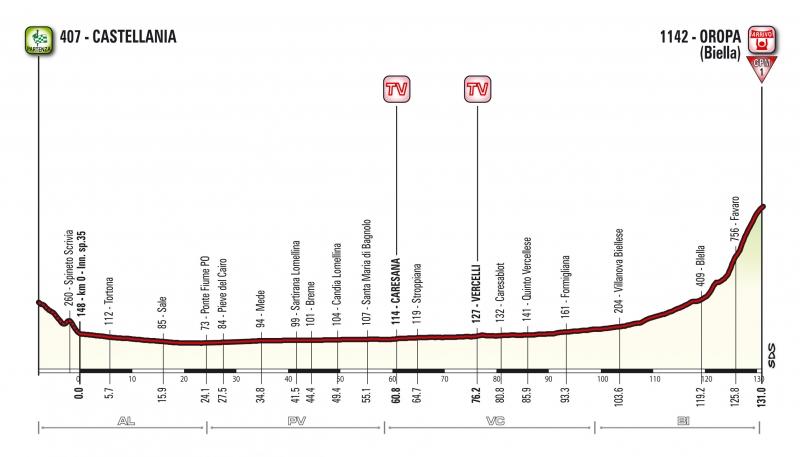 Джиро д'Италия-2017, превью этапов: 14 этап, Кастеллания - Оропа (Бьелла), 131 км