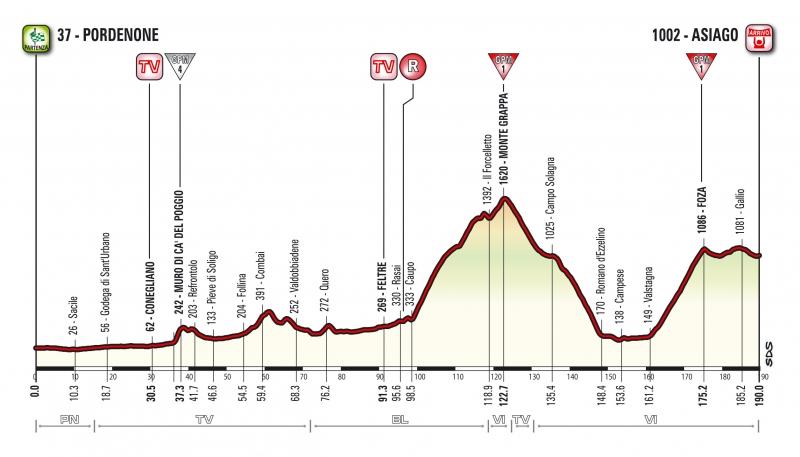 Джиро д'Италия-2017. Альтиметрия маршрута