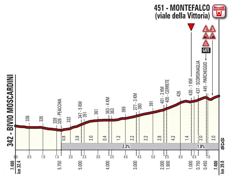 Джиро д'Италия-2017, превью этапов: 10 этап, Фолиньо - Монтефалько (ITT), 39.8 км