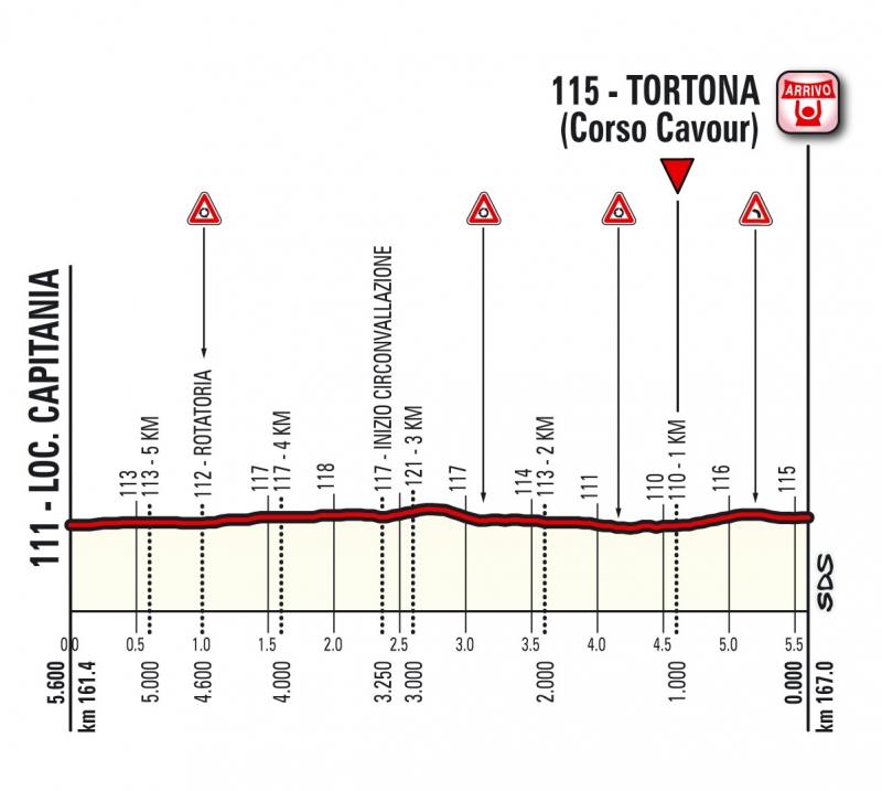 Джиро д'Италия-2017, превью этапов: 13 этап, Реджо-Эмилия - Тортона, 167 км