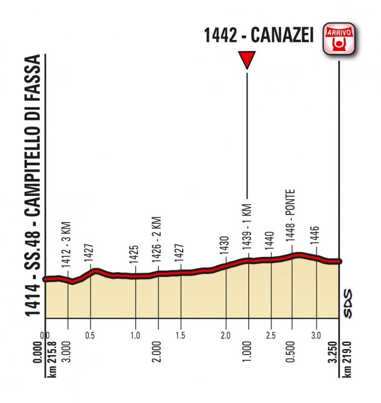 Джиро д'Италия-2017, превью этапов: 17 этап, Тирано - Канацеи (Валь-ди-Фасса), 219 км