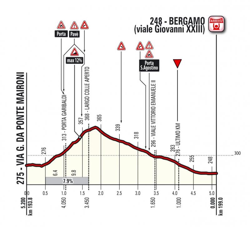 Джиро д'Италия-2017, превью этапов: 15 этап, Вальденго - Бергамо, 199 км