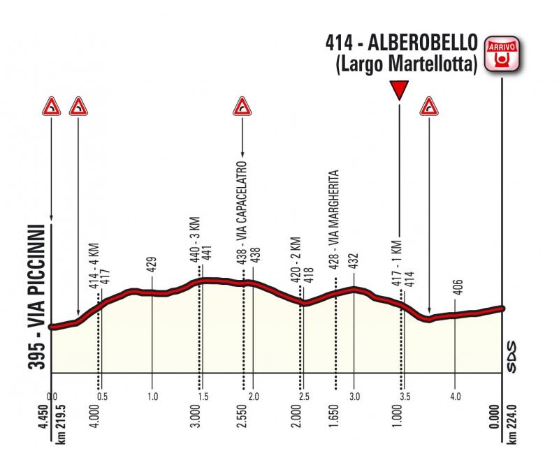 Джиро д'Италия-2017, превью этапов: 7 этап, Кастровиллари - Альберобелло (Валле д'Итрия), 224 км