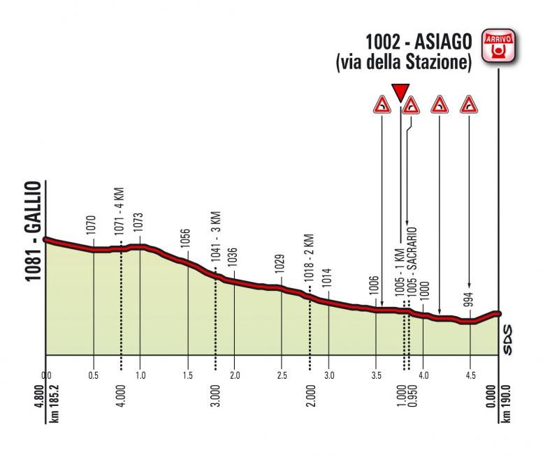Джиро д'Италия-2017, превью этапов: 20 этап, Порденоне - Азиаго, 190 км