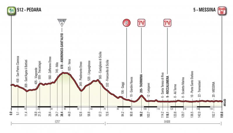 Джиро д'Италия-2017, превью этапов: 5 этап,  Педара - Мессина, 159 км