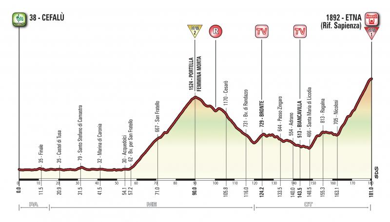 Джиро д'Италия-2017, превью этапов: 4 этап, Чефалу - Вулкан Этна, 181 км