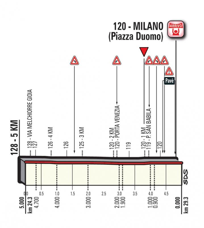 Джиро д'Италия-2017, превью этапов: 21 этап, Монца (Национальный Автодром) - Милан (ITT), 29.3 км
