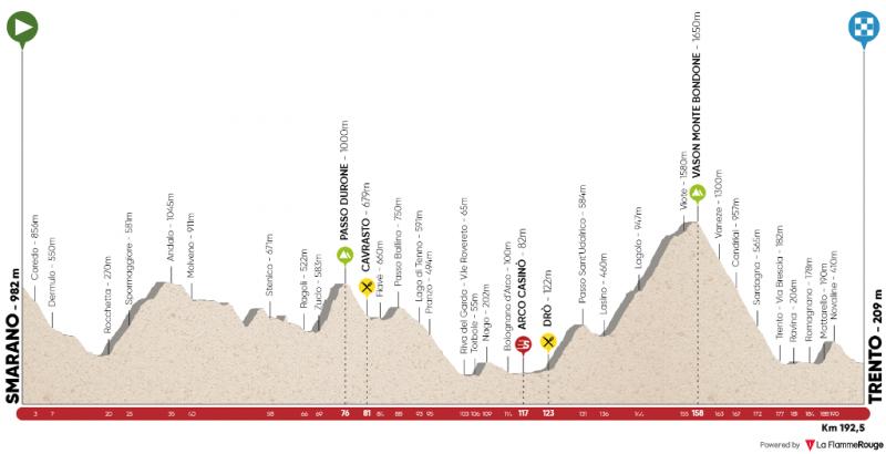 Альпийский Тур-2017. Маршрут