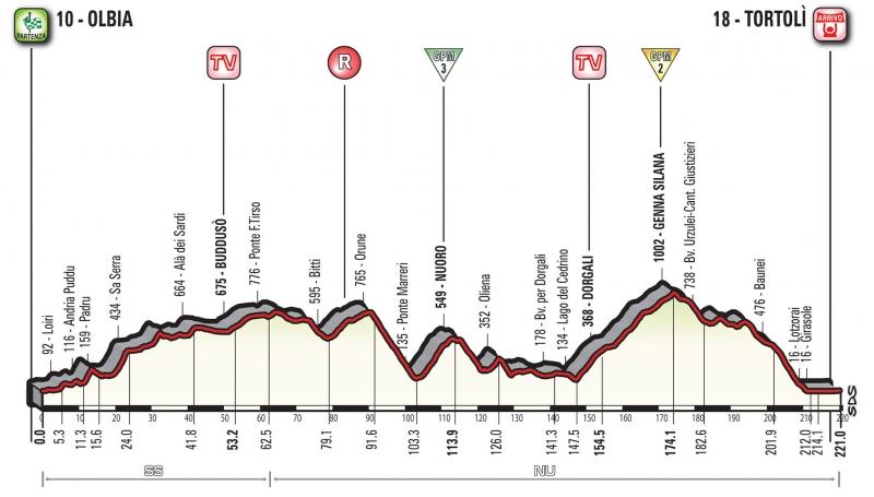 Джиро д'Италия-2017, превью этапов: 2 этап, Ольбия - Тортоли, 221 км