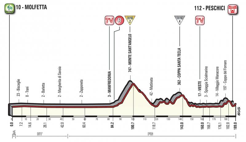 Джиро д'Италия-2017, превью этапов: 8 этап, Мольфетта - Пескичи, 189 км