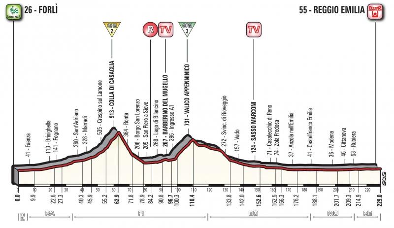 Джиро д'Италия-2017, превью этапов: 12 этап, Форли - Реджо-Эмилия, 229 км