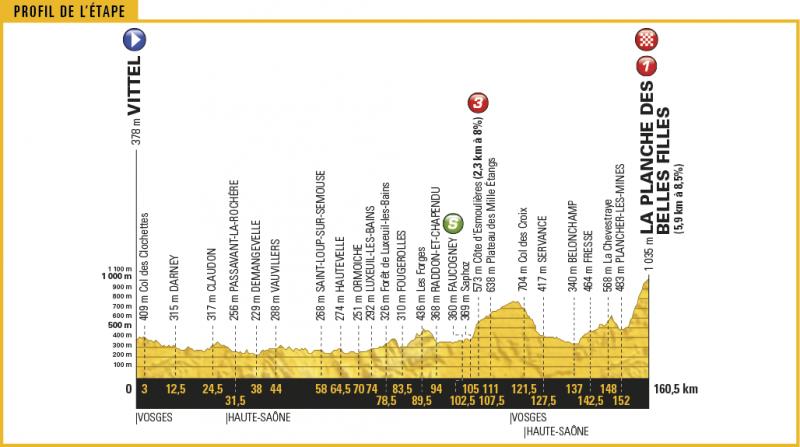 Тур де Франс-2017. Альтиметрия маршрута - 5 этап
